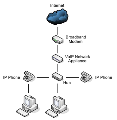 Ip Pbx Phone System